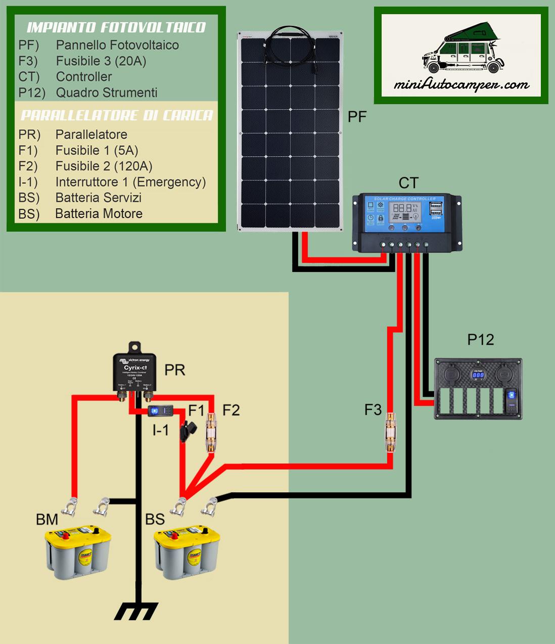 Impianto-fotovoltaico-per-mini-camper-schema-elettrico